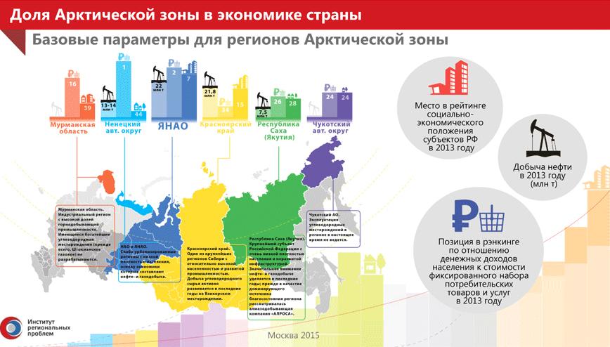 Regiony_Infografika_01_x868