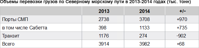 Sevmorput_2013-2014_Table