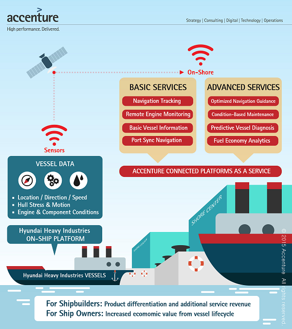 HHI-and-Accenture-smart-ship-600