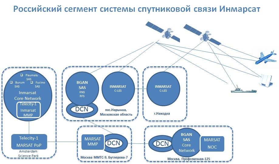 схема российский сегмент инмарсат