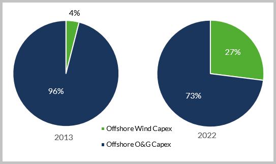 Шельф-ветер-vs-нефтегаз