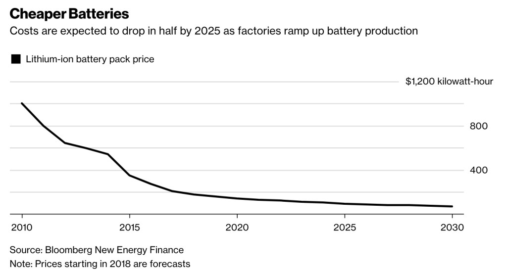 battery-prices-plummet