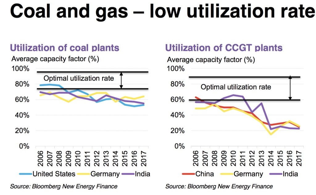 coal-gas-capacity-factor