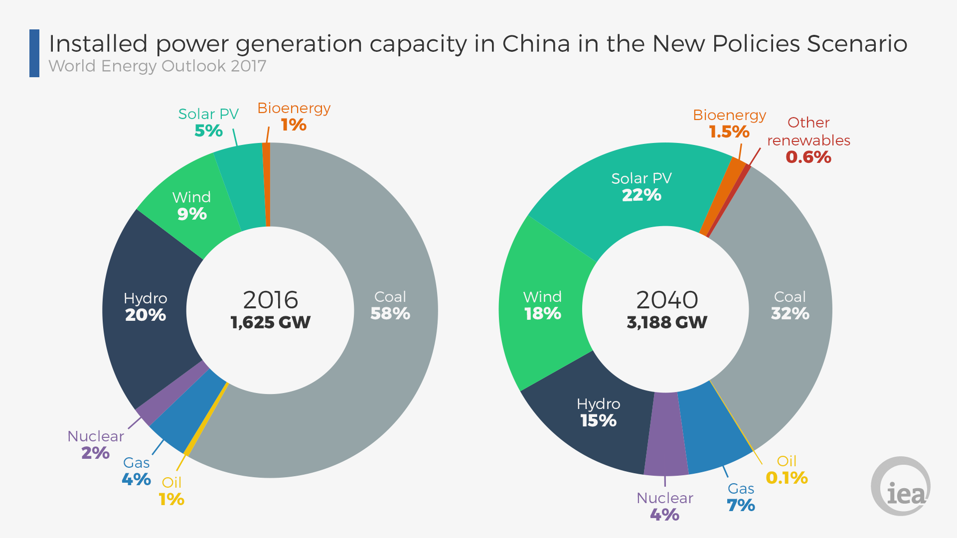 GRAPHchinainstalledpowergenerationcapacityv2