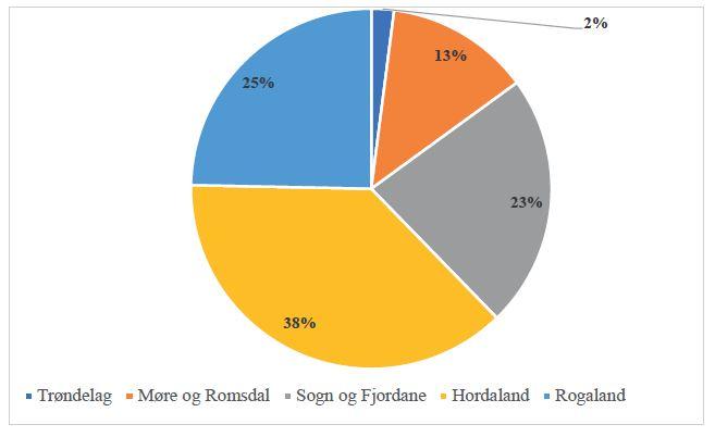 LH-regional-demand